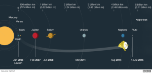 New Horizons' Flight Path (Graphic Courtesy of BBC)