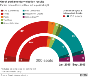 Results of the Election compared to the Jan. Elections (Image Courtesy of the BBC)