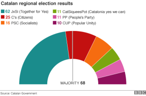 Catalan Election Results (Image Courtesy of the BBC)