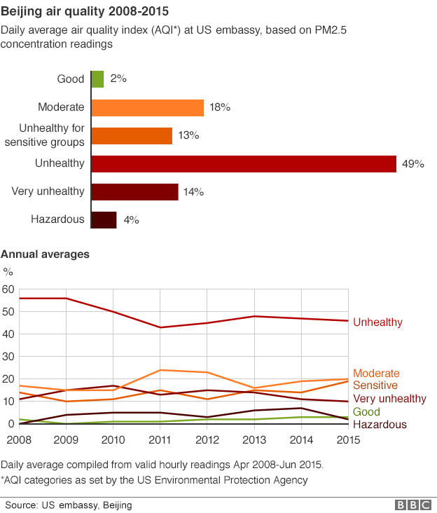 China Polution Graph