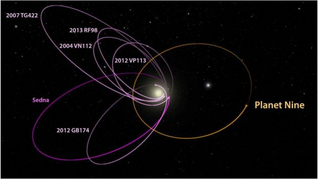 Planet 9's orbit